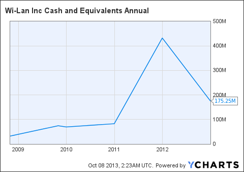 WILN Cash and Equivalents Annual Chart