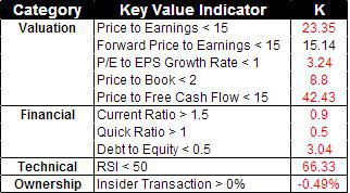 Kellogg Key Value Indicators