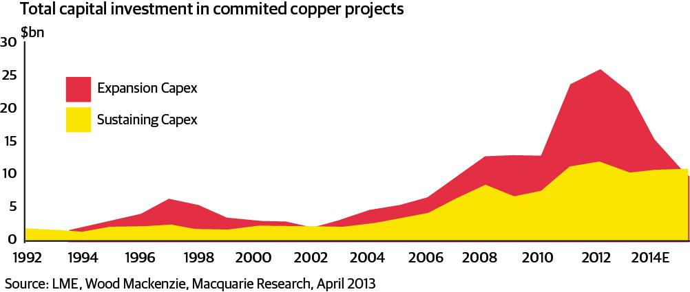 supply issues affectng the copper industry Most copper ore is mined or extracted as copper sulfides from large open pit mines in copper porphyry deposits that contain 04 percent to 10 percent copper over 40 percent of the world's copper supply comes from north and south america 31 percent from asia, and 21 percent from europe.