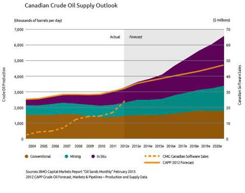 Canadian Crude Oil Supply Outlook. Source: CMG