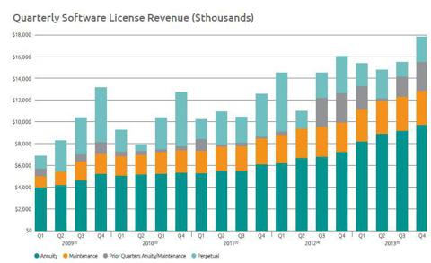 Quarterly Software License Revenue. Source: Fiscal Year 2013 Annual Report.