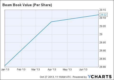 BEAM Book Value (Per Share) Chart