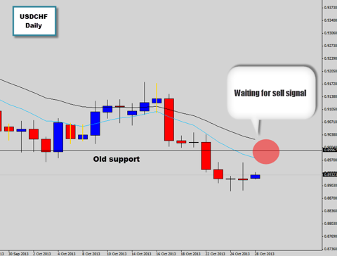 waiting for usdchf price action signal