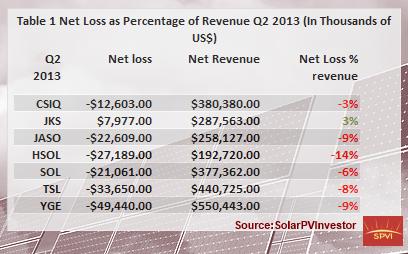 Tab 1. Net Loss as Percentage of Revenues Q2 2013