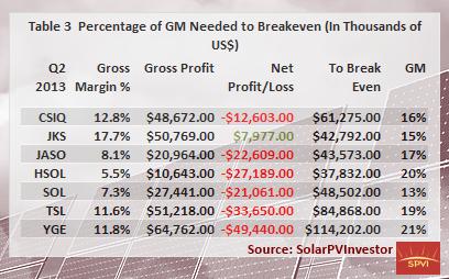 Tab 3. GM % Needed to Break Even Q2 2013