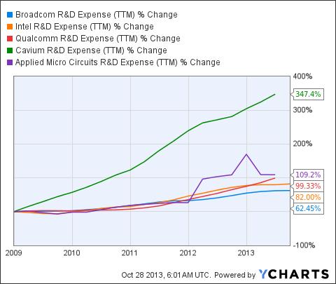 BRCM R&D Expense (<a href=