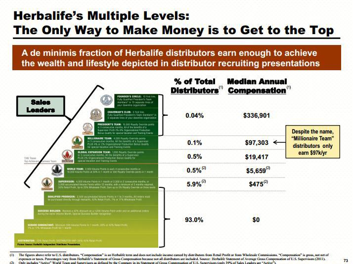 Forget Belgium Here Are 7 Reasons That Herbalife Fits The Secs