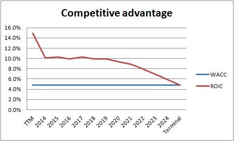 p&g competitive advantage
