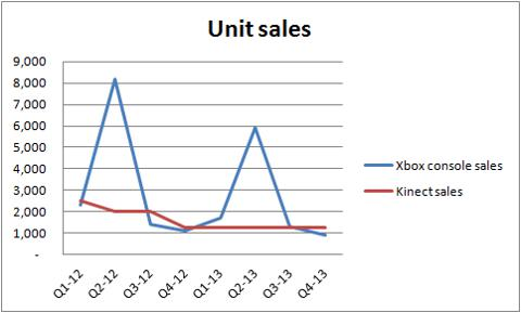 microsoft's xbox one too much talk let's look at the numbers xbox console outline thus, with the launch of the xbox one, we can expect a 50% increase in the ratio of kinect sales to xbox sales