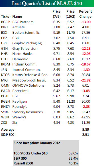 List Of Stocks Under 10 Dollars - New Dollar Wallpaper HD
