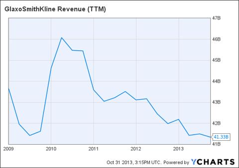 GSK Revenue (<a href=