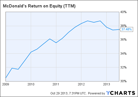 MCD Return on Equity (<a href=