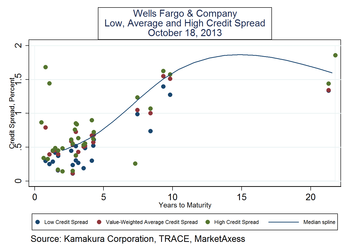 risk analysis for wells fargo Find out how riskgrades tm can measure the financial risk of wells fargo & company (wfc) compared to other stocks using the stock analysis below.