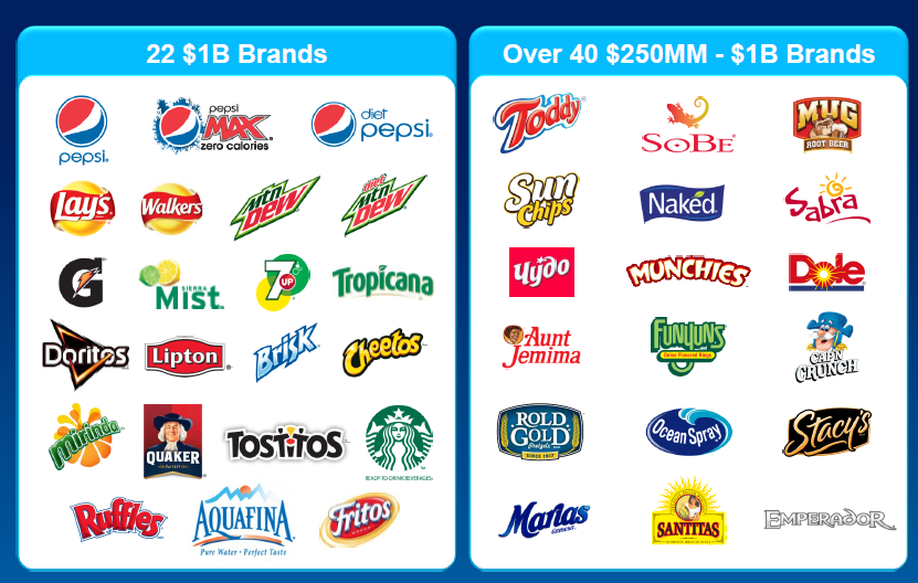 Pepsi: Why Not To Buy This Overvalued Soft Drink Maker (Or