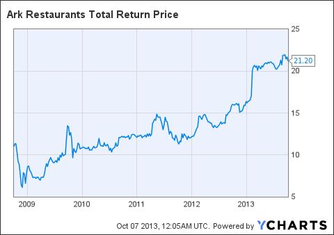 ARKR Total Return Price Chart