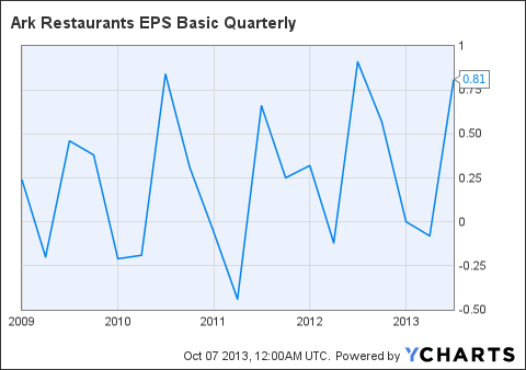 ARKR EPS Basic Quarterly Chart
