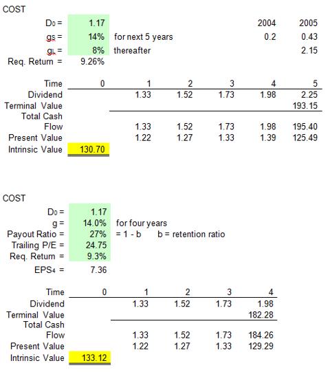 Costco Stock Quote: Costco: A Winning Combination