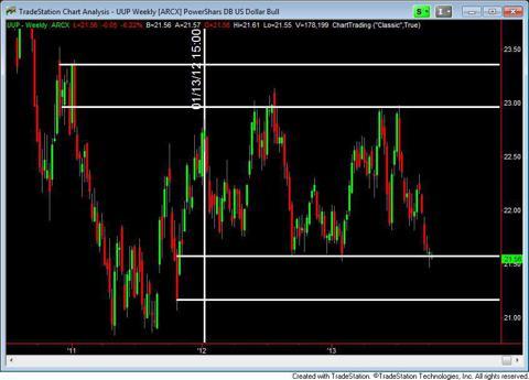 The Dollar Chart