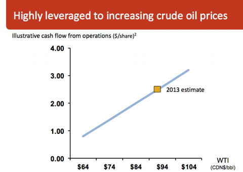 Credit: Canadian Oil Sands Corporate Presentation