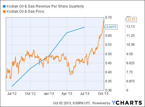 KOG Revenue Per Share Quarterly Chart