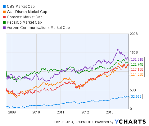 CBS Market Cap Chart