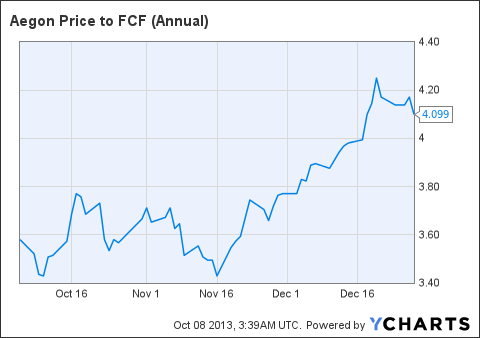 AEG Price to FCF (Annual) Chart