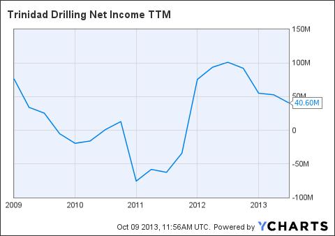TDGCF Net Income TTM Chart