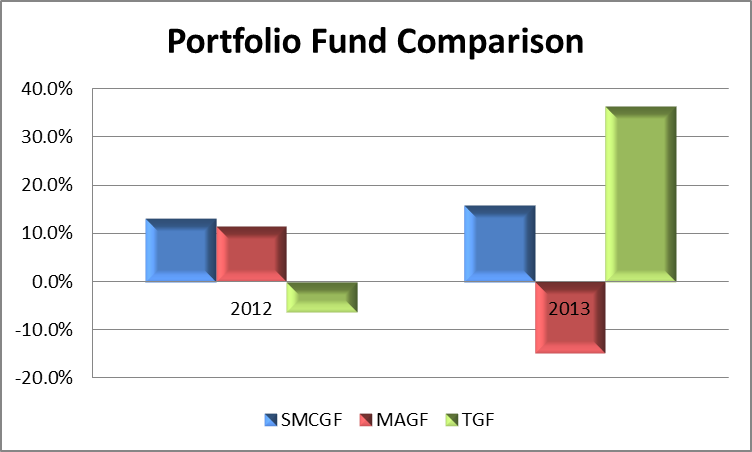 Individual Investor Portfolio Update Its Time To Get Focused Back