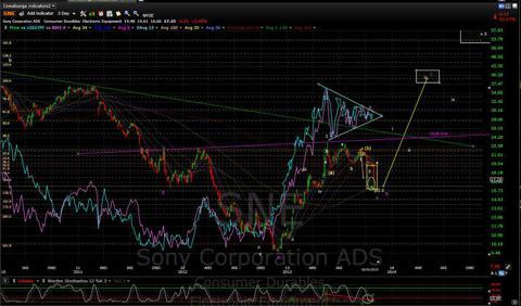 SNE 1031 3day vs Nikkei & USD/JPY