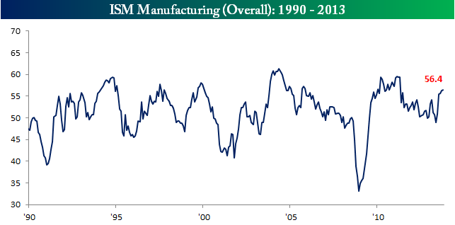ISM Stronger Than Expected | Seeking Alpha
