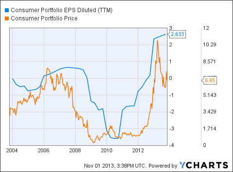 CPSS EPS Diluted (<a href=
