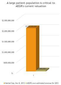 AEGR Market Cap versus 2013 Revenue