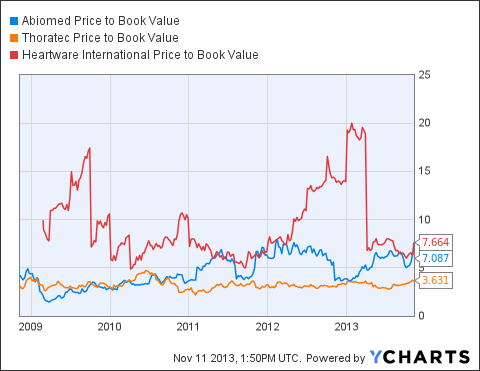 ABMD Price to Book Value Chart