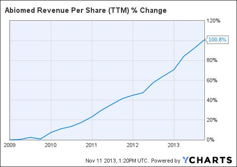 ABMD Revenue Per Share (<a href=