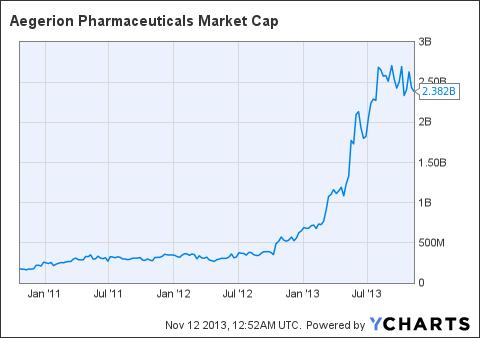 AEGR Market Cap Chart
