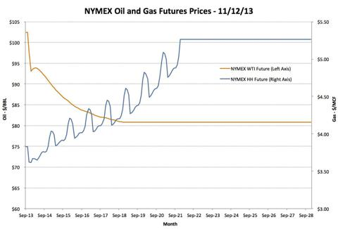 Forecast Oil and Gas Prices, 11/12/13