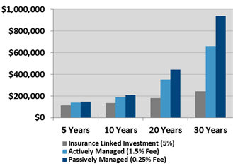 Investment Fees Matter