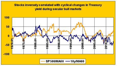 stocks and interest rates