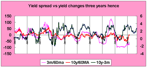 yield spread as forecast for changes in yield