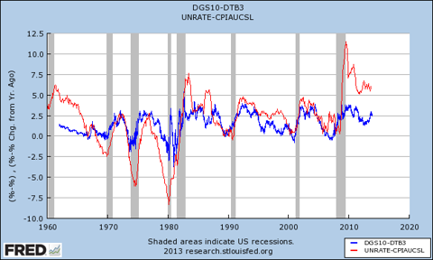 yield curve vs taylor rule