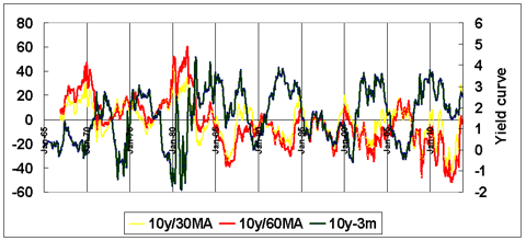 changes in 10 year yield vs yield curve