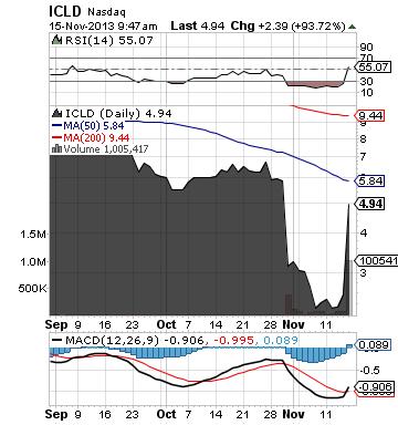 https://static.seekingalpha.com/uploads/2013/11/15/saupload_icld_chart2.png