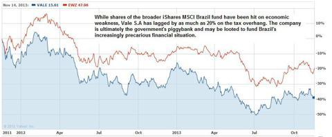 Vale stock price