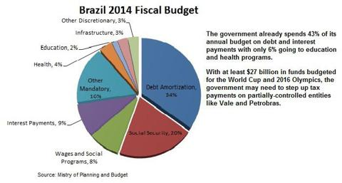 Brazil 2014 Budget