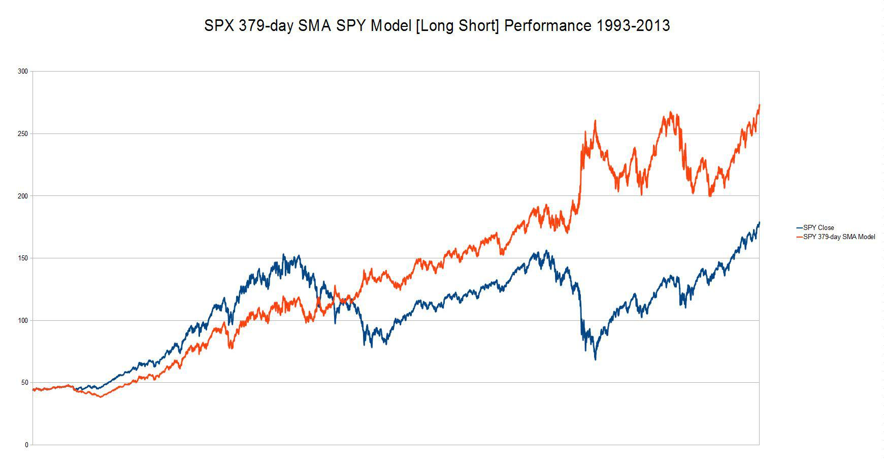 Improving A Simple SPY Trading Model - SPDR S&P 500 Trust