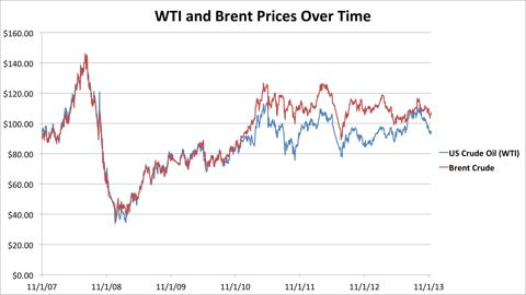 Brent and WTI, 11/2007 - 11/2013