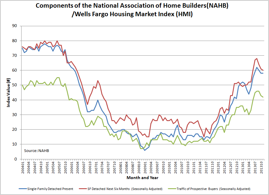 The Housing Market Index: Strong Trends, Correlated