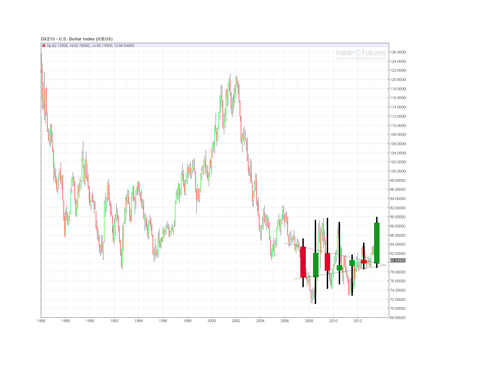 USD 2013 yearly close projection, bullish