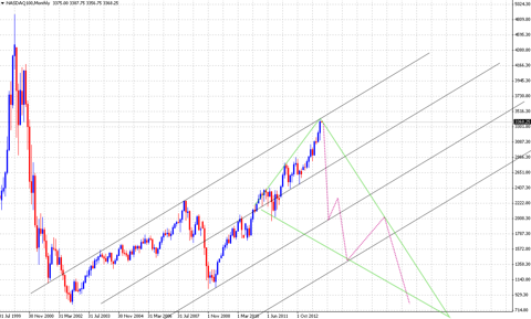 Nasdaq100 projection
