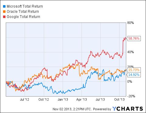 MSFT Total Return Price Chart